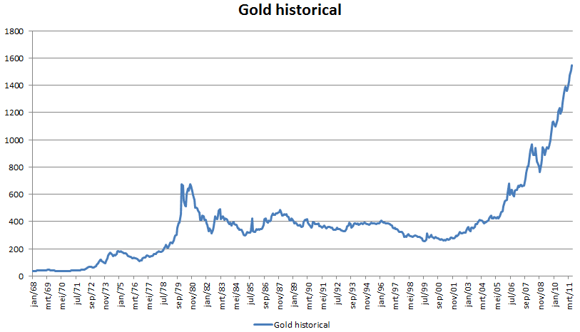 Gold S Recent Price Action Suggests Ultimate Top Of 5 000