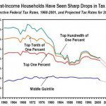 and-income-tax-just-keeps-getting-lower-and-lower-for-the-rich