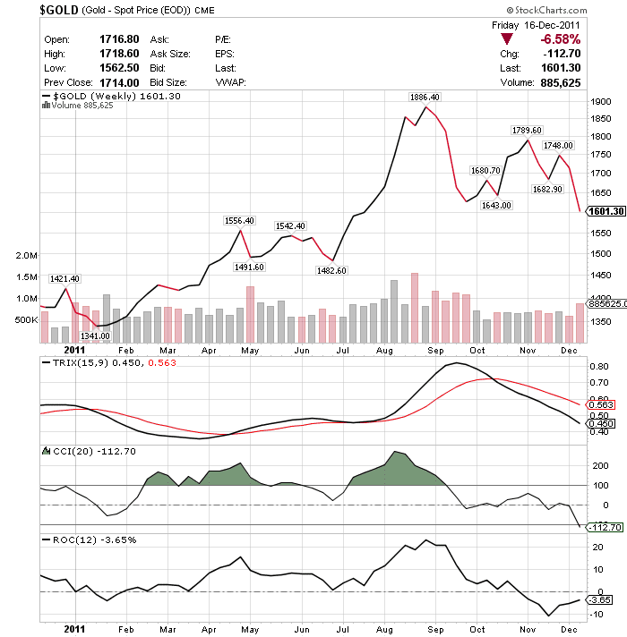 Buying & Selling Gold Using Momentum Indicators Generated a