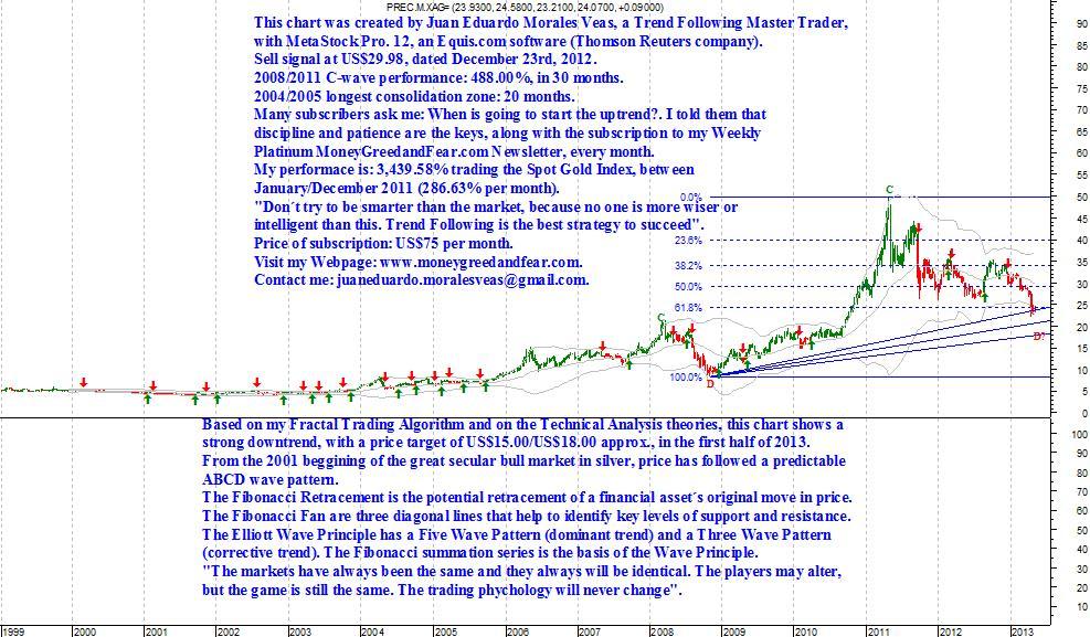 SpotSilverIndex.From08-01-99until03-05-13(weekly)