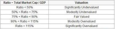 market cap to GDP ratio