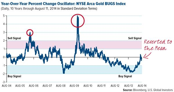 COMM-Year-over-Year-Percent-Change-Oscillator-NYSE-Arca-Gold-BUGS-Index-08152014