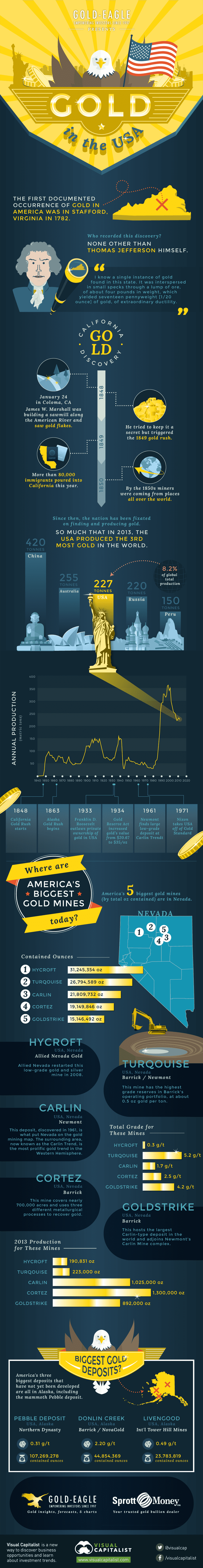 gold-in-usa-infographic