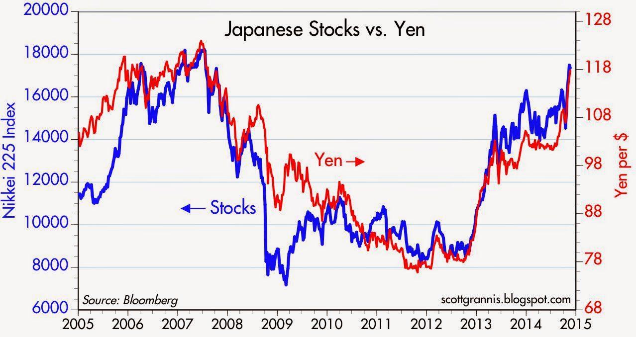stocks yen